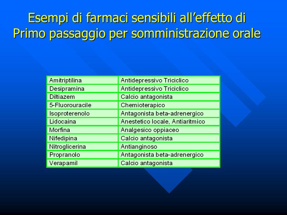 Esempi di farmaci sensibili alleffetto di Primo passaggio per somministrazione orale