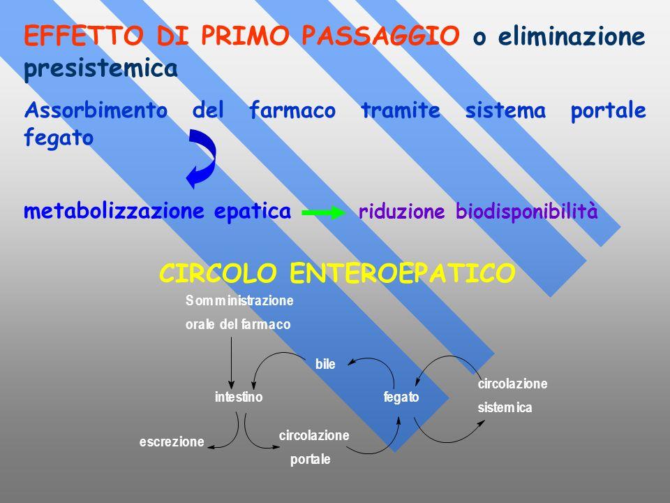 EFFETTO DI PRIMO PASSAGGIO o eliminazione presistemica Assorbimento del farmaco tramite sistema portale fegato metabolizzazione epatica riduzione biod