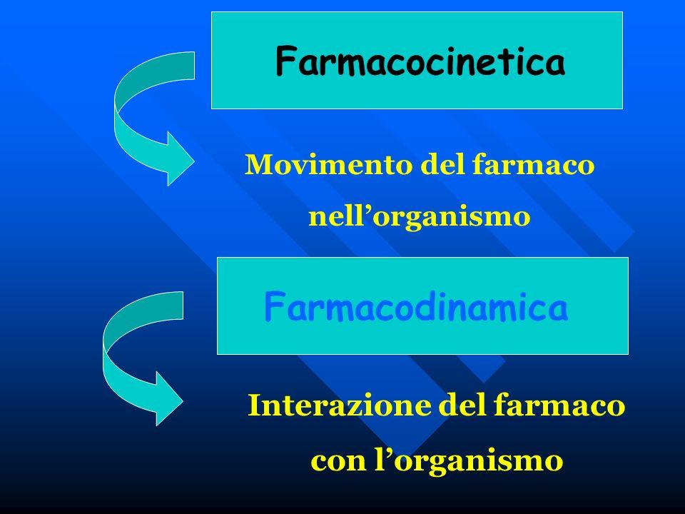 Movimento del farmaco nellorganismo Interazione del farmaco con lorganismo FarmacocineticaFarmacodinamica