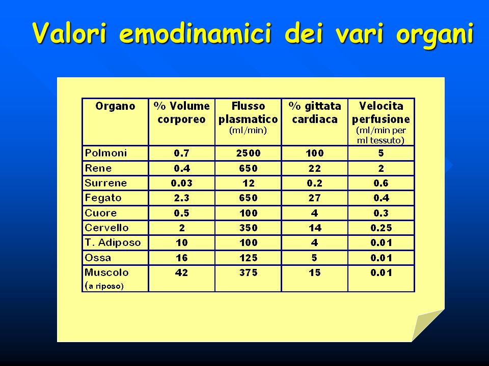 Valori emodinamici dei vari organi
