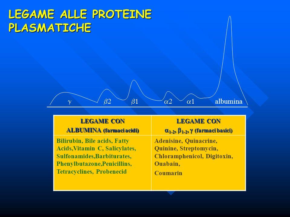 LEGAME ALLE PROTEINE PLASMATICHE albumina LEGAME CON ALBUMINA (farmaci acidi) LEGAME CON 1-2, 1-2, (farmaci basici) 1-2, 1-2, (farmaci basici) Bilirub