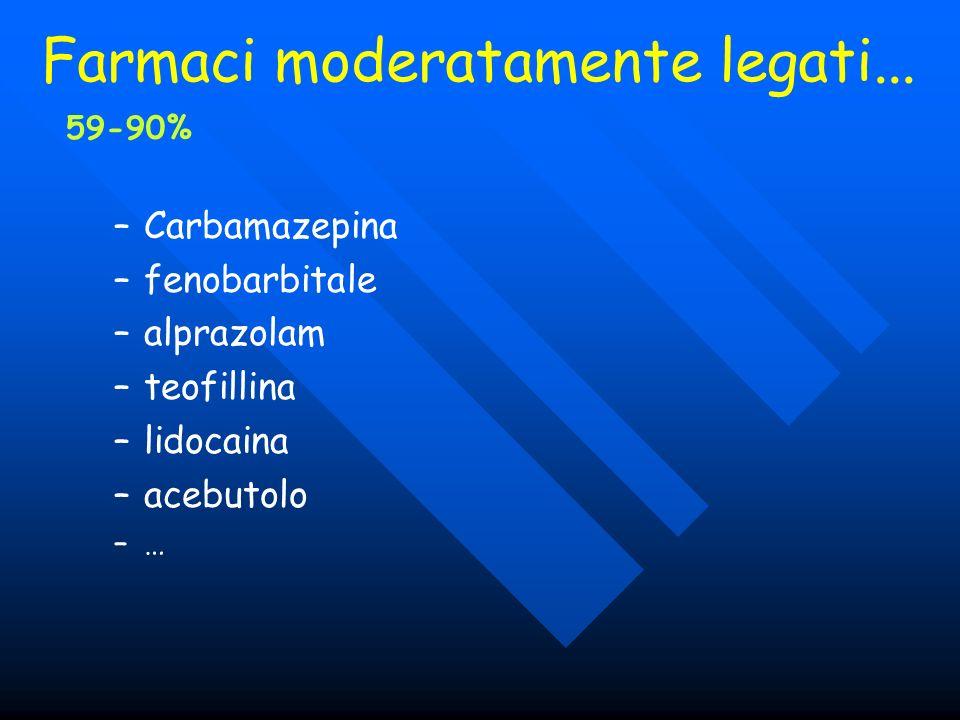 Farmaci moderatamente legati... 59-90% –Carbamazepina –fenobarbitale –alprazolam –teofillina –lidocaina –acebutolo –…