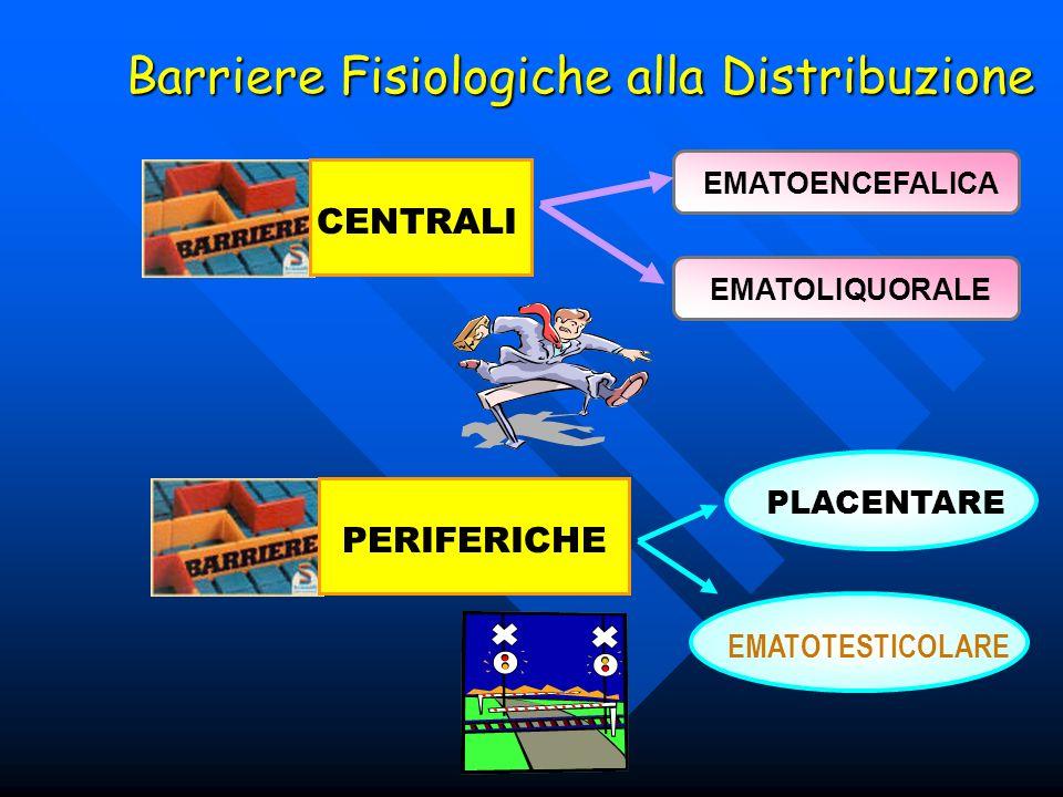 Barriere Fisiologiche alla Distribuzione CENTRALI EMATOENCEFALICAEMATOLIQUORALE PERIFERICHE PLACENTARE EMATOTESTICOLARE