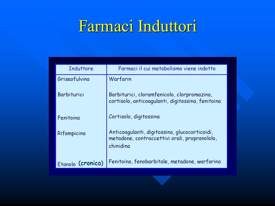 Farmaci Induttori (cronico)