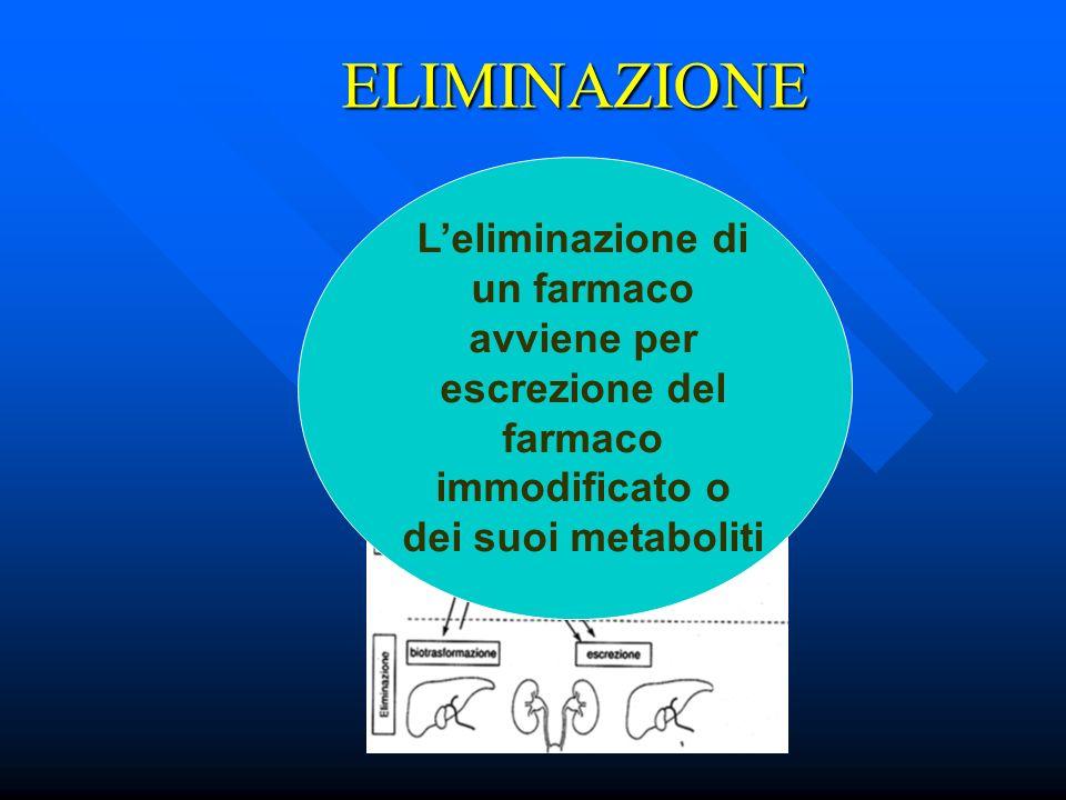 ELIMINAZIONE Leliminazione di un farmaco avviene per escrezione del farmaco immodificato o dei suoi metaboliti