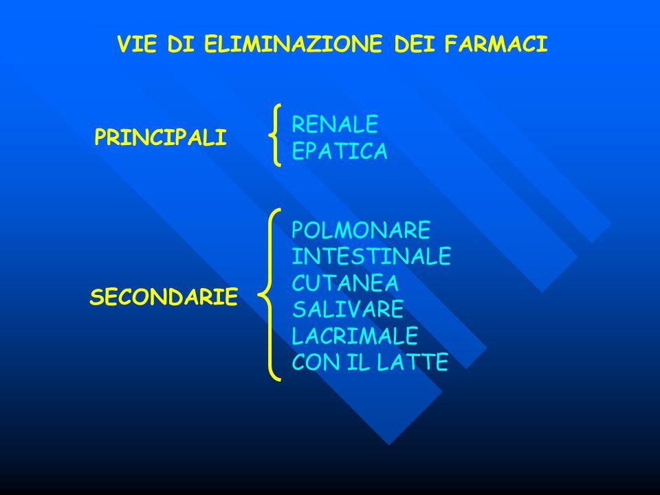 VIE DI ELIMINAZIONE DEI FARMACI RENALE EPATICA POLMONARE INTESTINALE CUTANEA SALIVARE LACRIMALE CON IL LATTE PRINCIPALI SECONDARIE