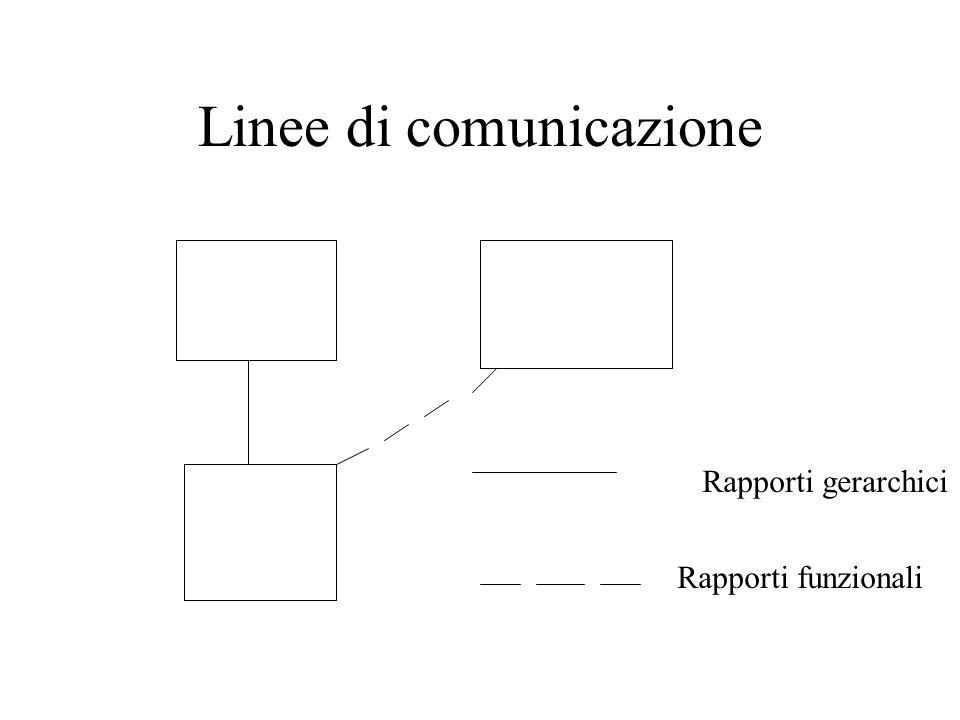 Linee di comunicazione Rapporti gerarchici Rapporti funzionali