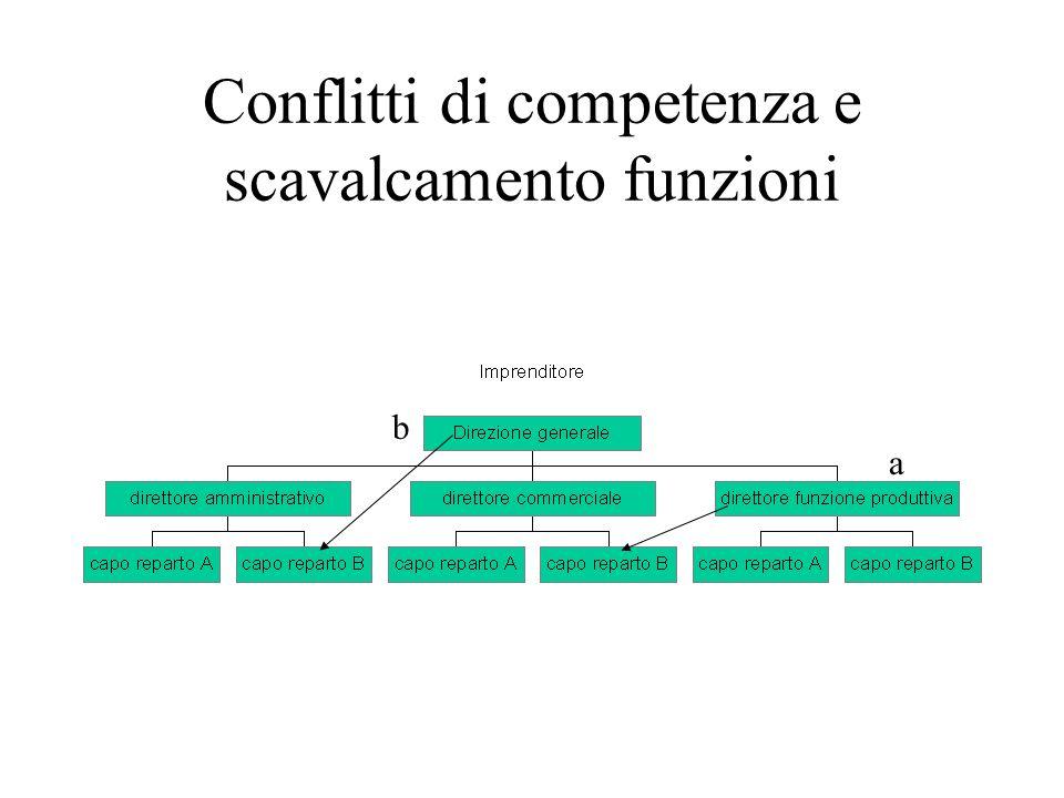 Conflitti di competenza e scavalcamento funzioni a b