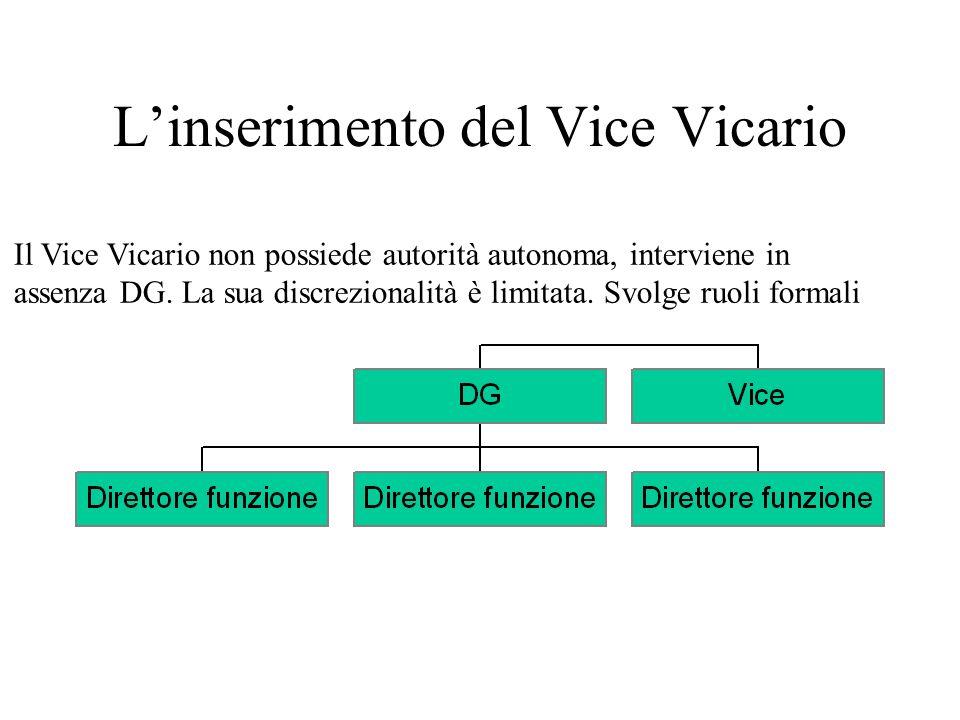Linserimento del Vice Vicario Il Vice Vicario non possiede autorità autonoma, interviene in assenza DG. La sua discrezionalità è limitata. Svolge ruol