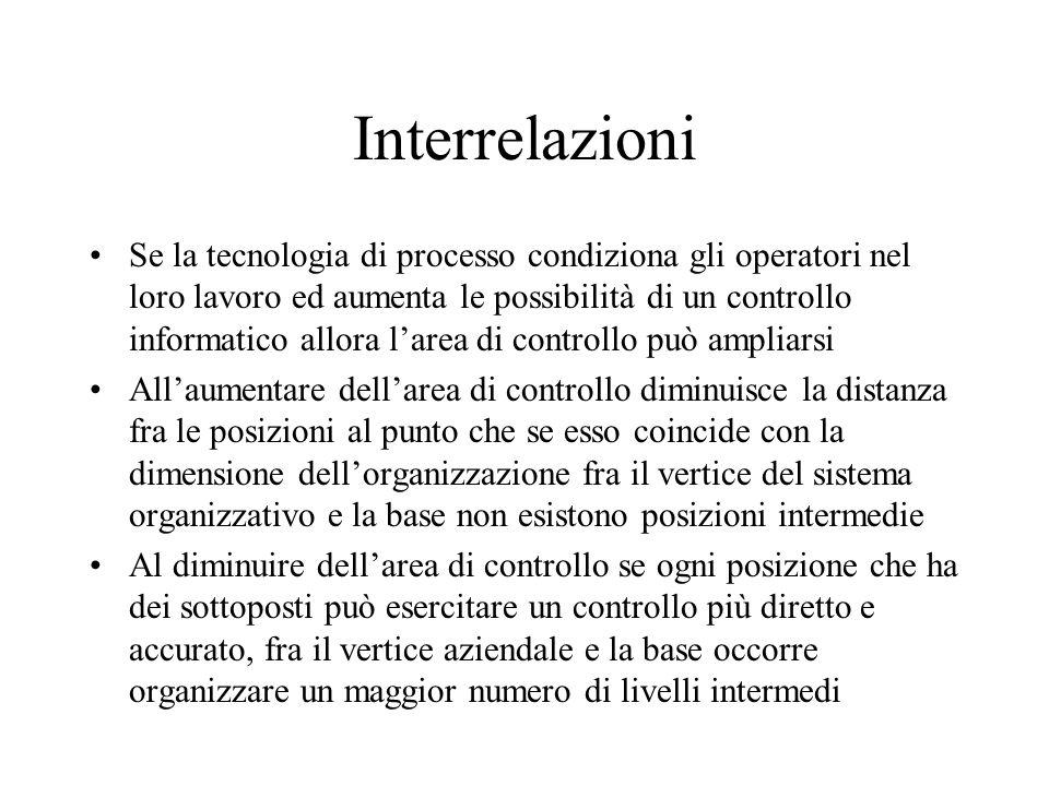 Interrelazioni Se la tecnologia di processo condiziona gli operatori nel loro lavoro ed aumenta le possibilità di un controllo informatico allora lare