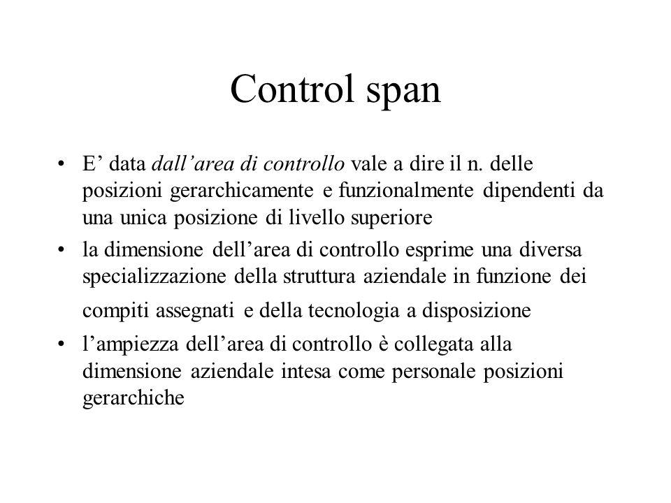Control span E data dallarea di controllo vale a dire il n. delle posizioni gerarchicamente e funzionalmente dipendenti da una unica posizione di live