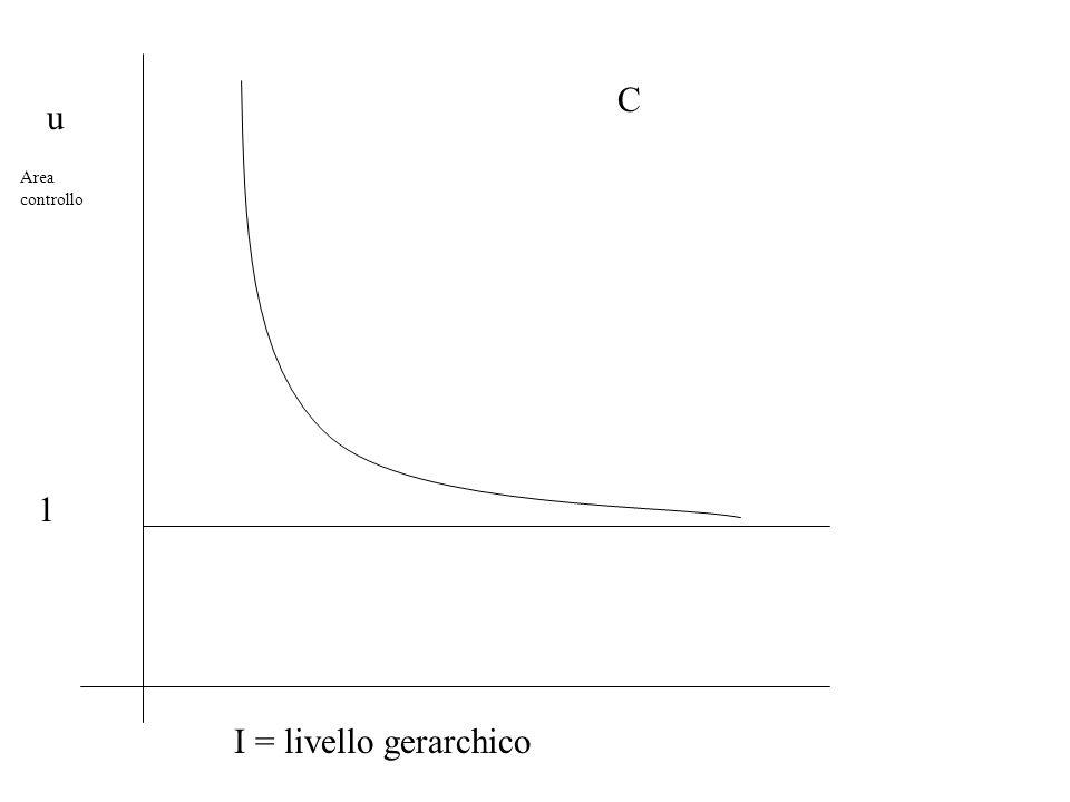 u Area controllo 1 I = livello gerarchico C