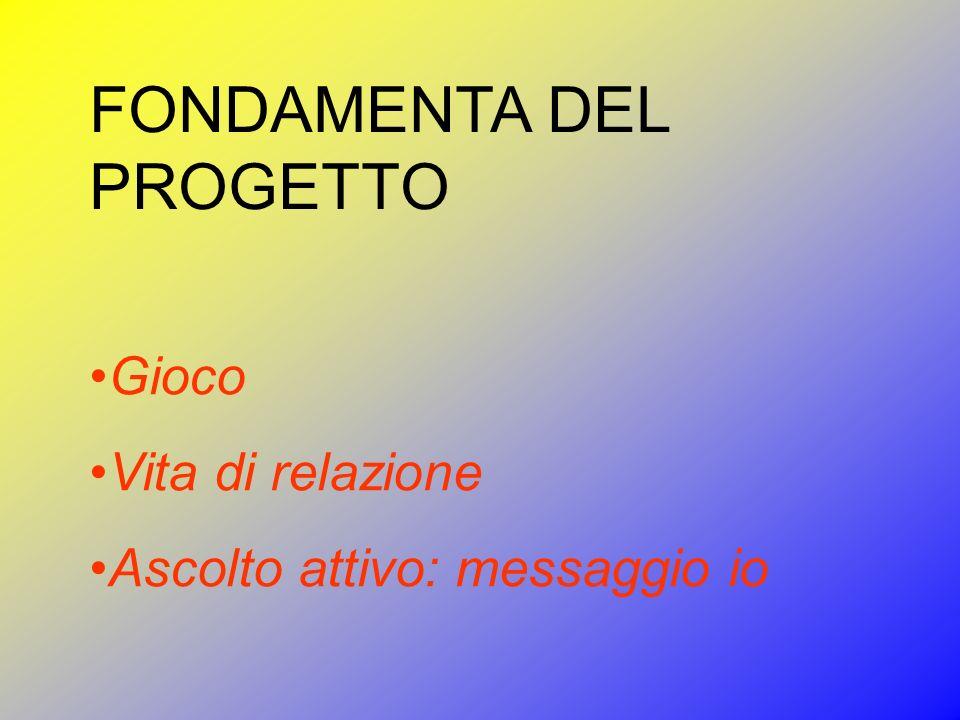 Costruzione della realtà Funzione linguistica Funzione cognitiva Funzione socio-relazionale Funzione catartica Funzione emotiva ATTIVITA LIBERA E SPONTANEA