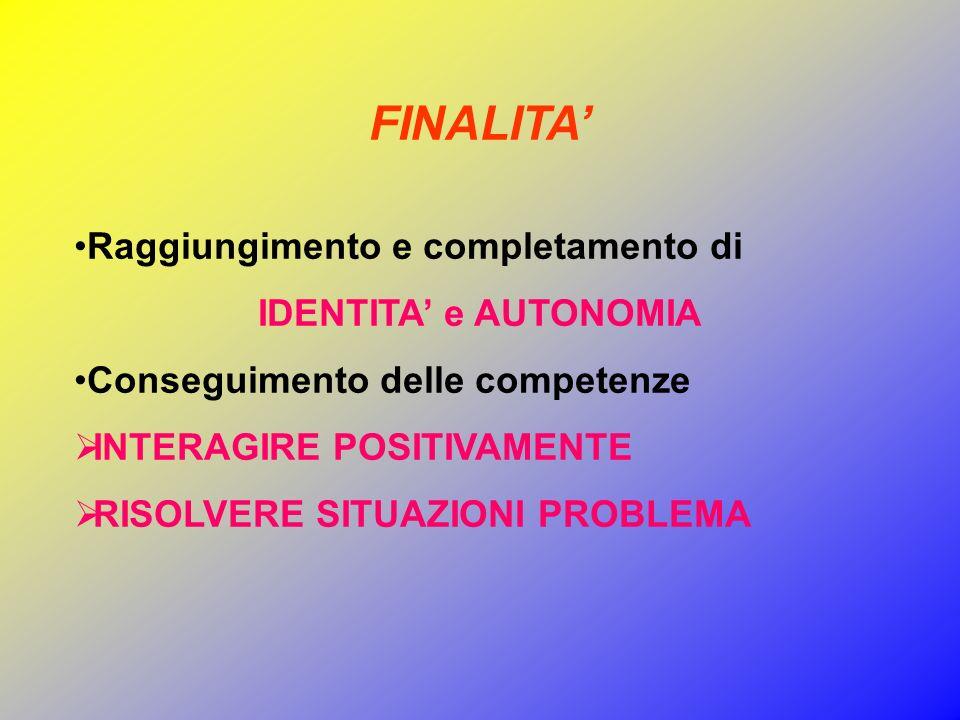 FINALITA Raggiungimento e completamento di IDENTITA e AUTONOMIA Conseguimento delle competenze INTERAGIRE POSITIVAMENTE RISOLVERE SITUAZIONI PROBLEMA