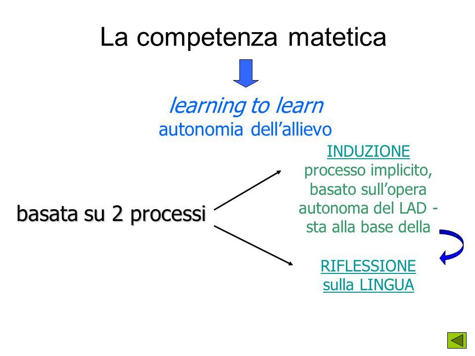 La competenza matetica learning to learn autonomia dellallievo basata su 2 processi INDUZIONE processo implicito, basato sullopera autonoma del LAD - sta alla base della RIFLESSIONE sulla LINGUA
