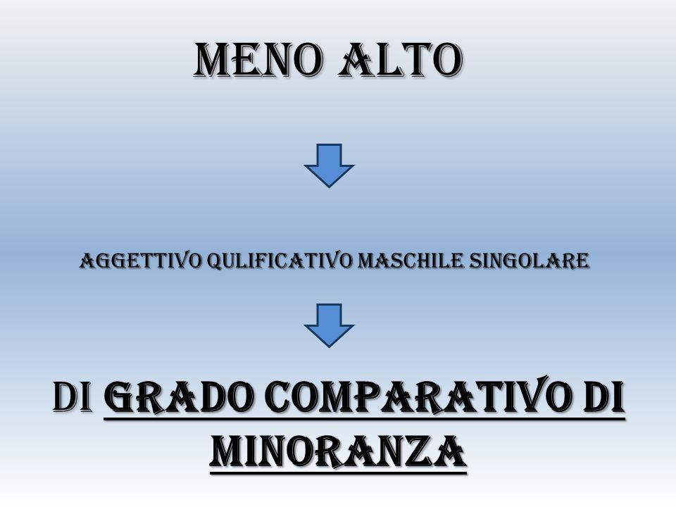 MENO ALTO AGGETTIVO QULIFICATIVO MASCHILE SINGOLARE DI GRADO COMPARATIVO DI MINORANZA