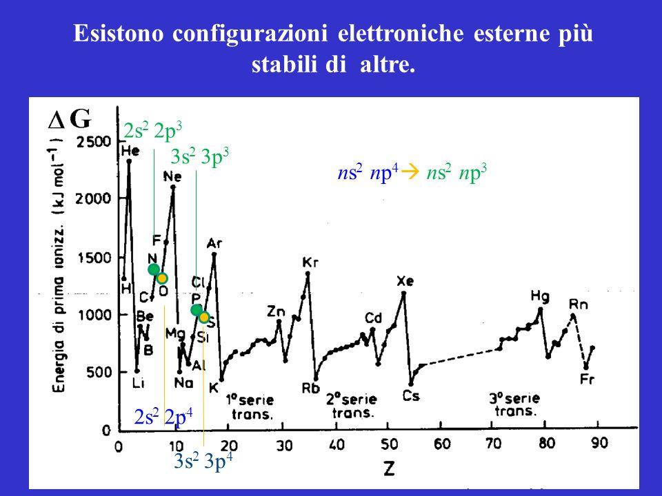 Esistono configurazioni elettroniche esterne più stabili di altre. 2s 2 2p 3 3s 2 3p 3 ns 2 np 4 ns 2 np 3 2s 2 2p 4 3s 2 3p 4