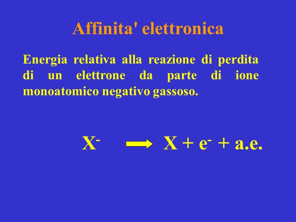 Affinita' elettronica Energia relativa alla reazione di perdita di un elettrone da parte di ione monoatomico negativo gassoso. X-X- X + e - + a.e.