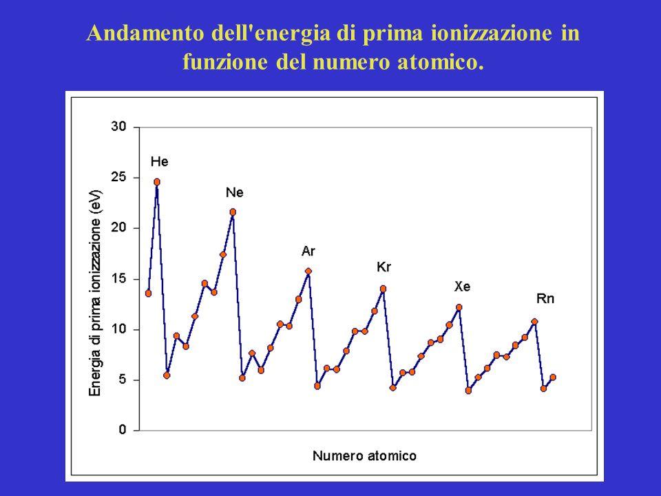 Andamento dell'energia di prima ionizzazione in funzione del numero atomico.