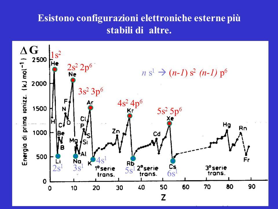 Esistono configurazioni elettroniche esterne più stabili di altre. 1s 2 2s 2 2p 6 3s 2 3p 6 4s 2 4p 6 5s 2 5p 6 2s 1 3s 1 4s 1 5s 1 6s 1 n s 1 (n-1) s