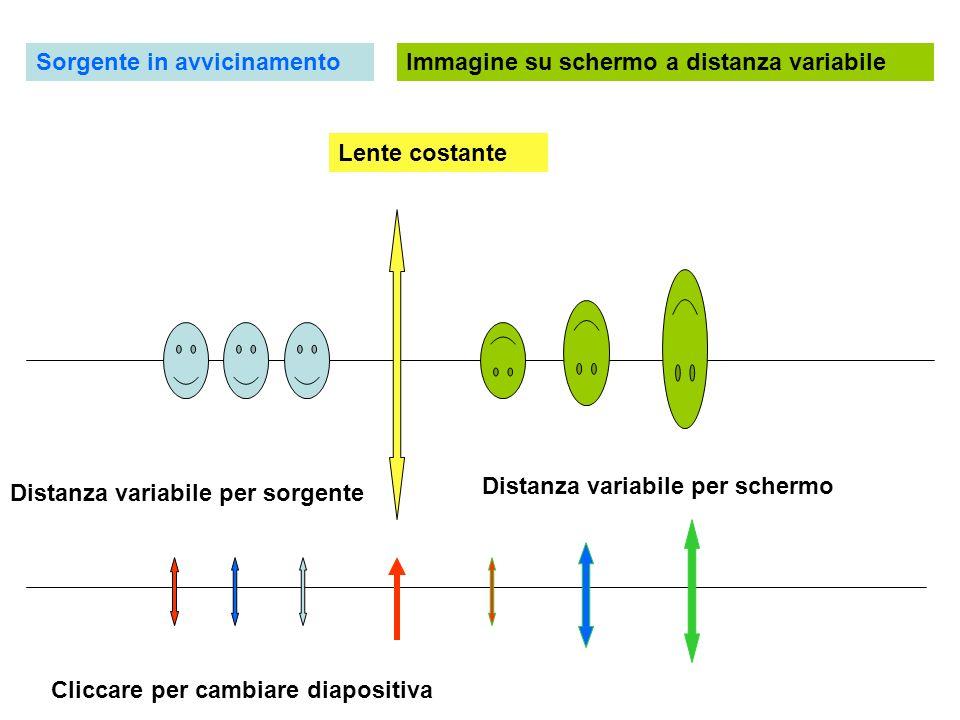 Sorgente in avvicinamentoImmagine su schermo a distanza costante Distanza variabile per sorgente Distanza costante per schermo Variazione potere convergente della lente mantiene costante la posizione ove si forma la immagine della sorgente in movimento Cliccare per altra diapositiva