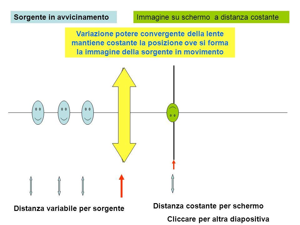 Sorgente in avvicinamentoImmagine su schermo a distanza costante Distanza variabile per sorgente Distanza costante per schermo Variazione potere conve
