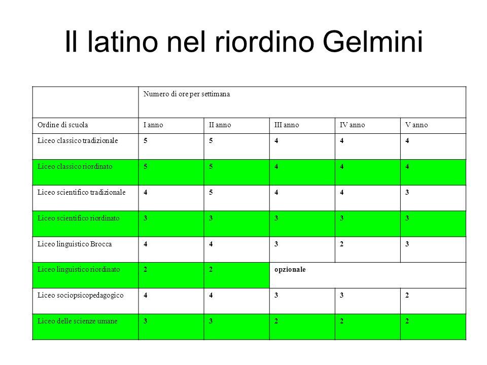 Il latino nel riordino Gelmini Numero di ore per settimana Ordine di scuolaI annoII annoIII annoIV annoV anno Liceo classico tradizionale55444 Liceo c