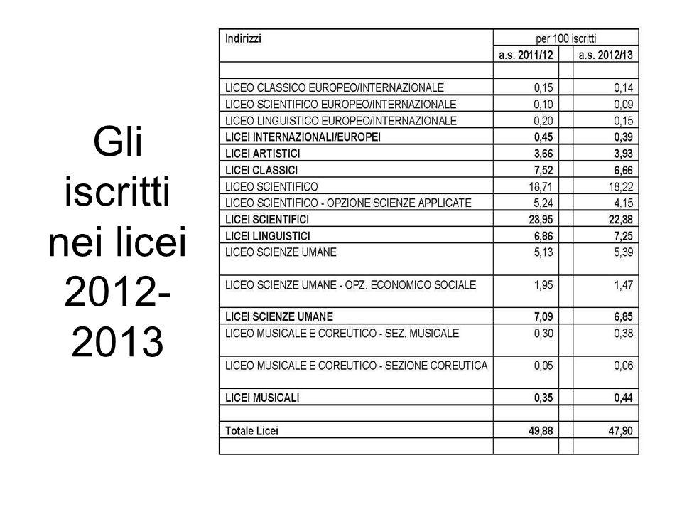 Gli iscritti nei licei 2012- 2013