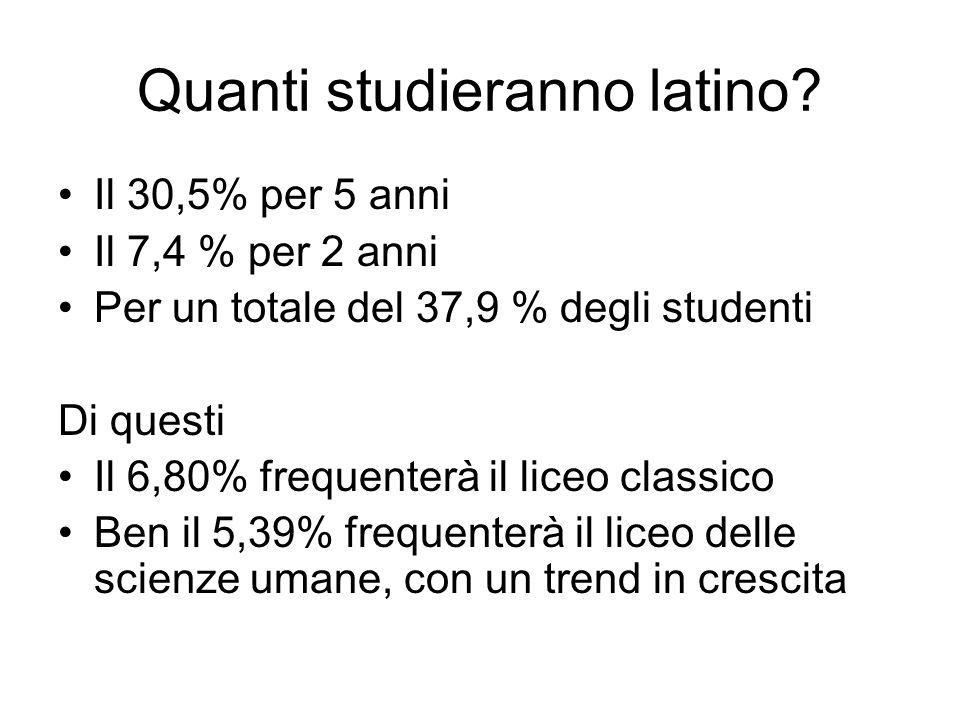 Quanti studieranno latino? Il 30,5% per 5 anni Il 7,4 % per 2 anni Per un totale del 37,9 % degli studenti Di questi Il 6,80% frequenterà il liceo cla