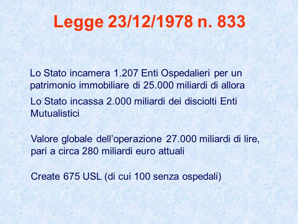 Legge 23/12/1978 n. 833 Lo Stato incamera 1.207 Enti Ospedalieri per un patrimonio immobiliare di 25.000 miliardi di allora Lo Stato incassa 2.000 mil