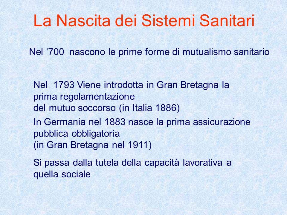 La Nascita dei Sistemi Sanitari Nel 700 nascono le prime forme di mutualismo sanitario In Germania nel 1883 nasce la prima assicurazione pubblica obbl