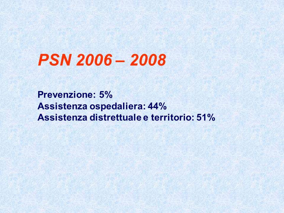 PSN 2006 – 2008 Prevenzione: 5% Assistenza ospedaliera: 44% Assistenza distrettuale e territorio: 51%