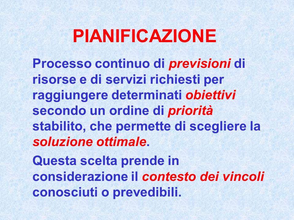 PIANIFICAZIONE Processo continuo di previsioni di risorse e di servizi richiesti per raggiungere determinati obiettivi secondo un ordine di priorità s