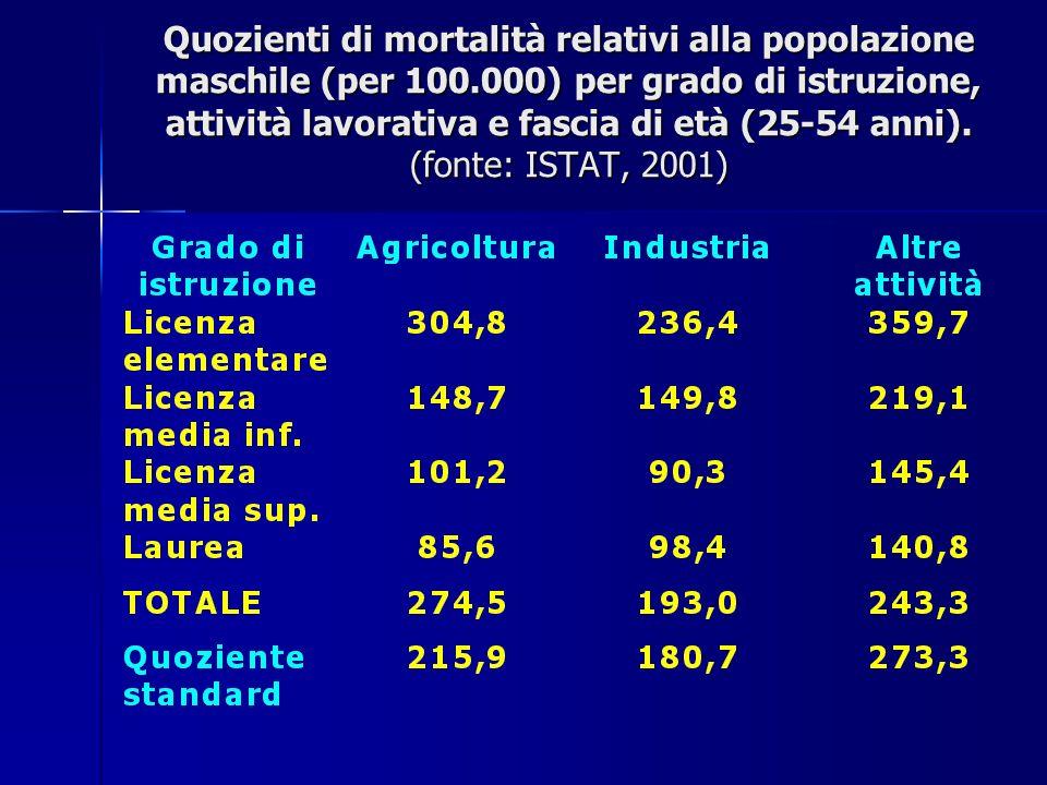 Quozienti di mortalità relativi alla popolazione maschile (per 100.000) per grado di istruzione, attività lavorativa e fascia di età (25-54 anni). (fo