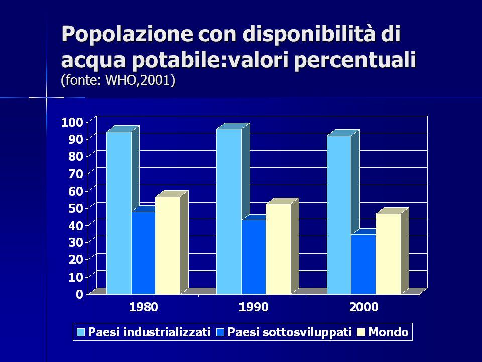 Popolazione con disponibilità di acqua potabile:valori percentuali (fonte: WHO,2001)
