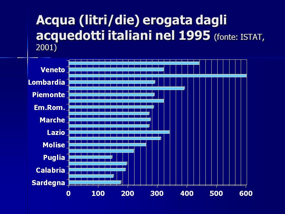 Acqua (litri/die) erogata dagli acquedotti italiani nel 1995 (fonte: ISTAT, 2001)