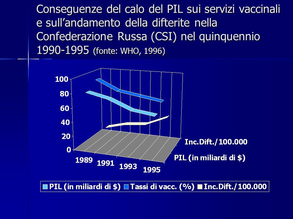 Conseguenze del calo del PIL sui servizi vaccinali e sullandamento della difterite nella Confederazione Russa (CSI) nel quinquennio 1990-1995 (fonte: WHO, 1996)