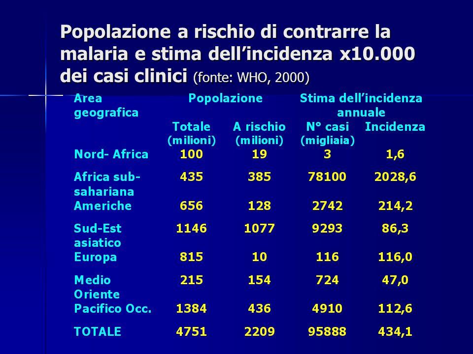 Popolazione a rischio di contrarre la malaria e stima dellincidenza x10.000 dei casi clinici (fonte: WHO, 2000)