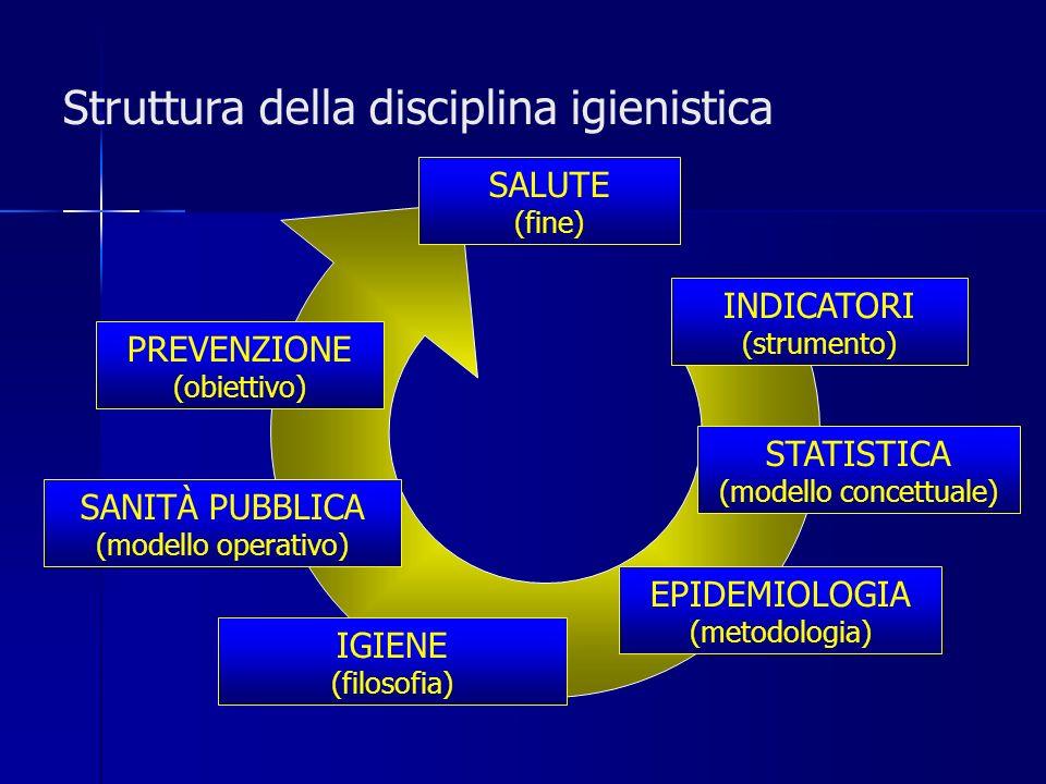 Struttura della disciplina igienistica PREVENZIONE (obiettivo) SANITÀ PUBBLICA (modello operativo) IGIENE (filosofia) EPIDEMIOLOGIA (metodologia) STATISTICA (modello concettuale) INDICATORI (strumento) SALUTE (fine)