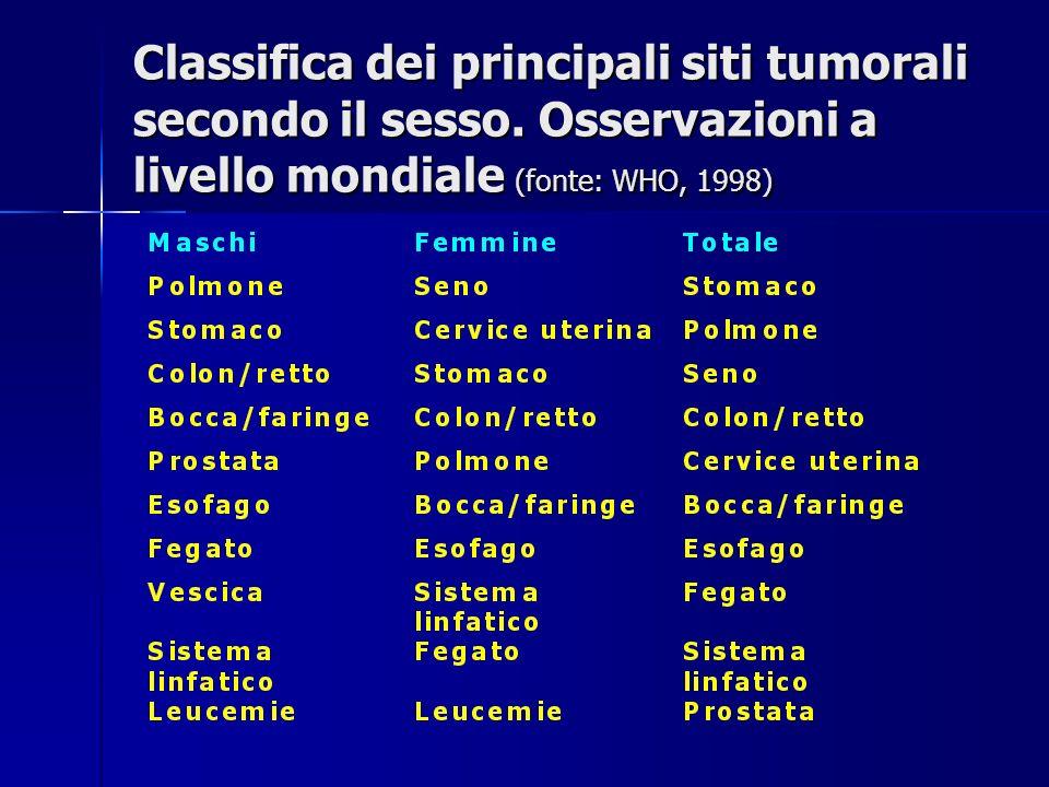 Classifica dei principali siti tumorali secondo il sesso. Osservazioni a livello mondiale (fonte: WHO, 1998)