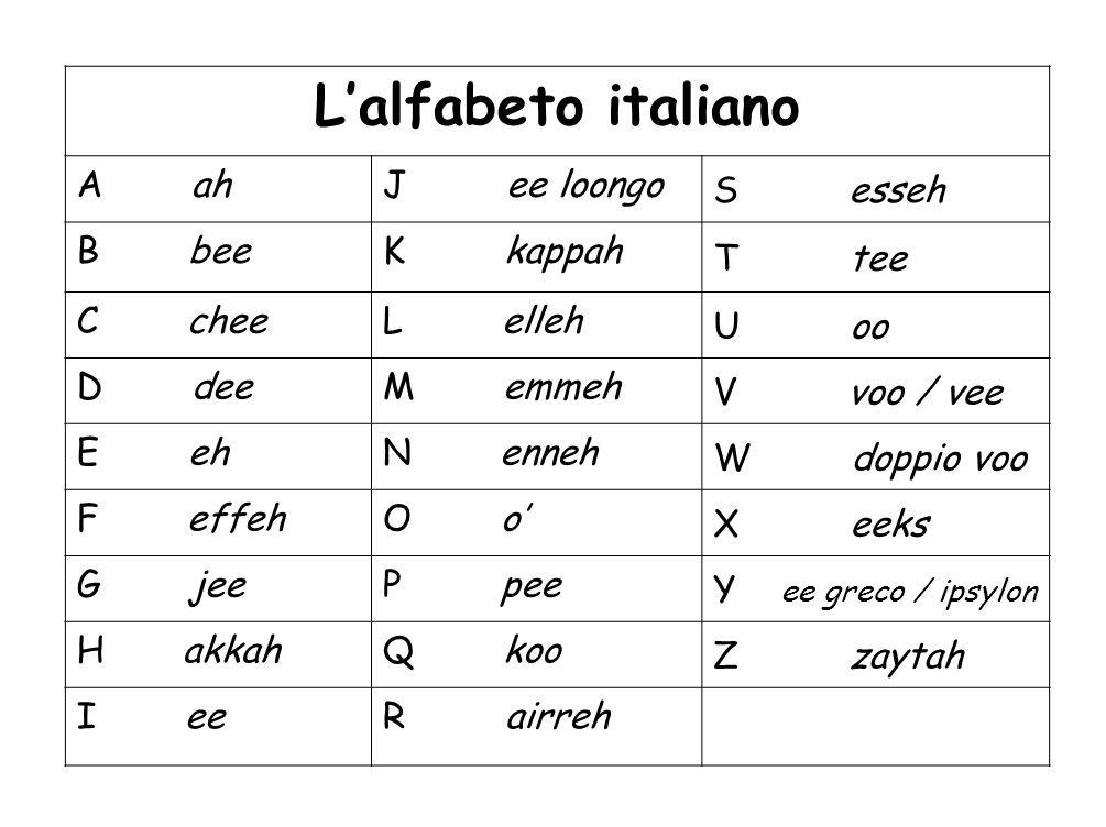 Lalfabeto italiano A ahJ ee loongo S esseh B beeK kappah T tee C cheeL elleh U oo D deeM emmeh V voo / vee E ehN enneh W doppio voo F effehO o X eeks