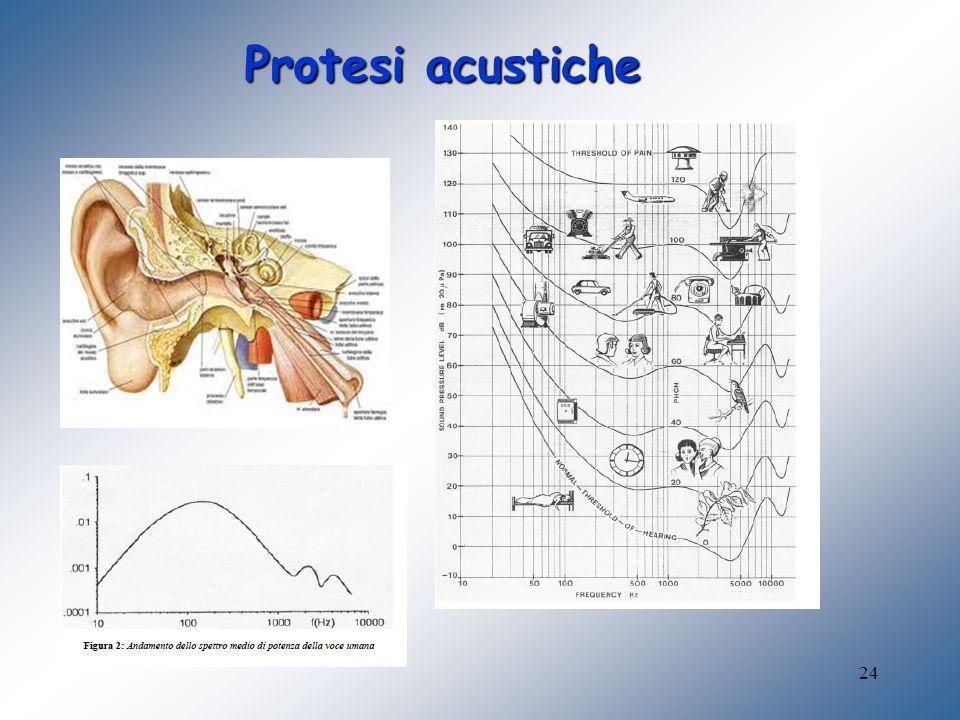 24 Protesi acustiche