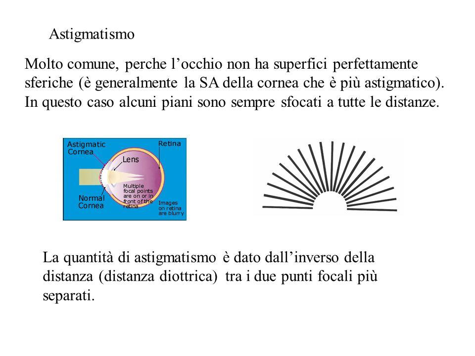 Correzione: lente cilindrica o sferocilindrica: ha una curvatura diversa in due piani perpendicolari.