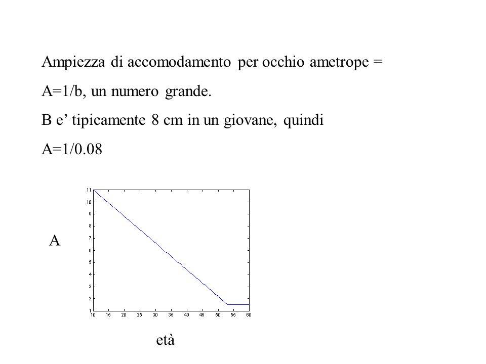 Ampiezza di accomodamento per occhio ametrope = A=1/b, un numero grande. B e tipicamente 8 cm in un giovane, quindi A=1/0.08 A età