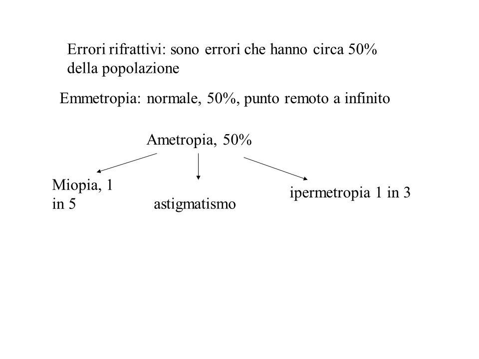 Errori rifrattivi: sono errori che hanno circa 50% della popolazione Emmetropia: normale, 50%, punto remoto a infinito Ametropia, 50% Miopia, 1 in 5 a