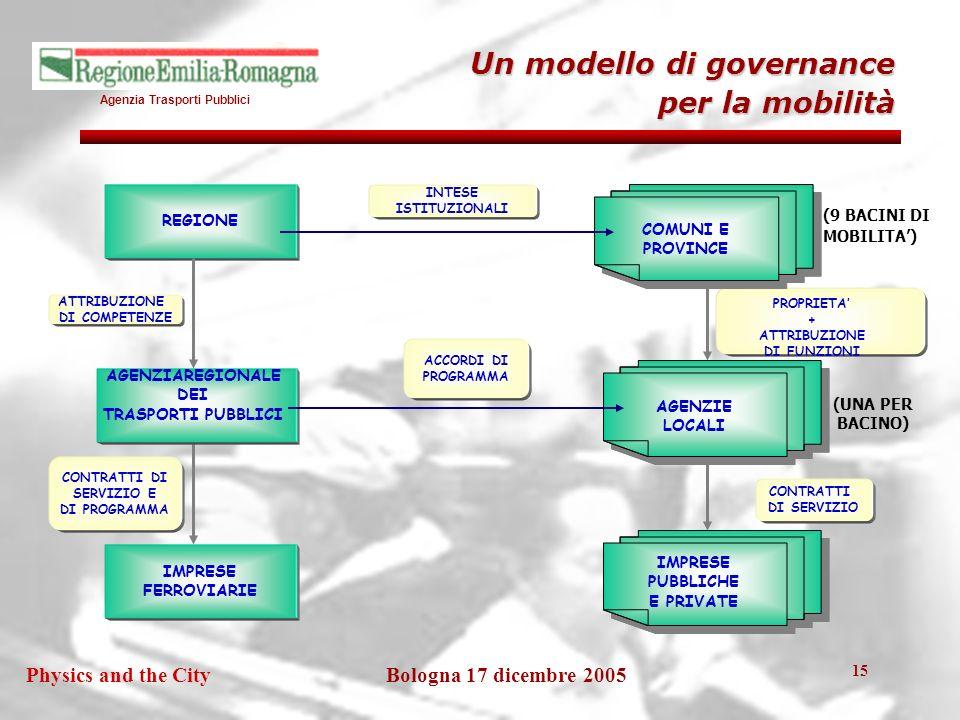 Agenzia Trasporti Pubblici Bologna 17 dicembre 2005Physics and the City 15 Un modello di governance per la mobilità REGIONE IMPRESE FERROVIARIE CONTRATTI DI SERVIZIO E DI PROGRAMMA INTESE ISTITUZIONALI ACCORDI DI PROGRAMMA CONTRATTI DI SERVIZIO COMUNI E PROVINCE COMUNI E PROVINCE AGENZIE LOCALI AGENZIE LOCALI IMPRESE PUBBLICHE E PRIVATE IMPRESE PUBBLICHE E PRIVATE (9 BACINI DI MOBILITA) (UNA PER BACINO) PROPRIETA + ATTRIBUZIONE DI FUNZIONI ATTRIBUZIONE DI COMPETENZE AGENZIAREGIONALE DEI TRASPORTI PUBBLICI