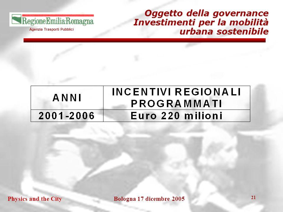 Agenzia Trasporti Pubblici Bologna 17 dicembre 2005Physics and the City 21 Oggetto della governance Investimenti per la mobilità urbana sostenibile