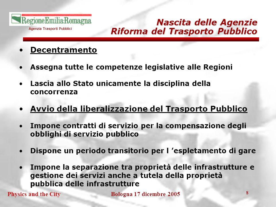 Agenzia Trasporti Pubblici Bologna 17 dicembre 2005Physics and the City 19 Oggetto della governance I settori del Trasporto Collettivo