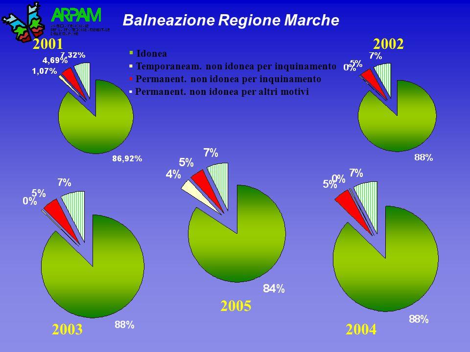 Balneazione Regione Marche 2001 20042003 2002 2005 Idonea Temporaneam. non idonea per inquinamento Permanent. non idonea per inquinamento Permanent. n
