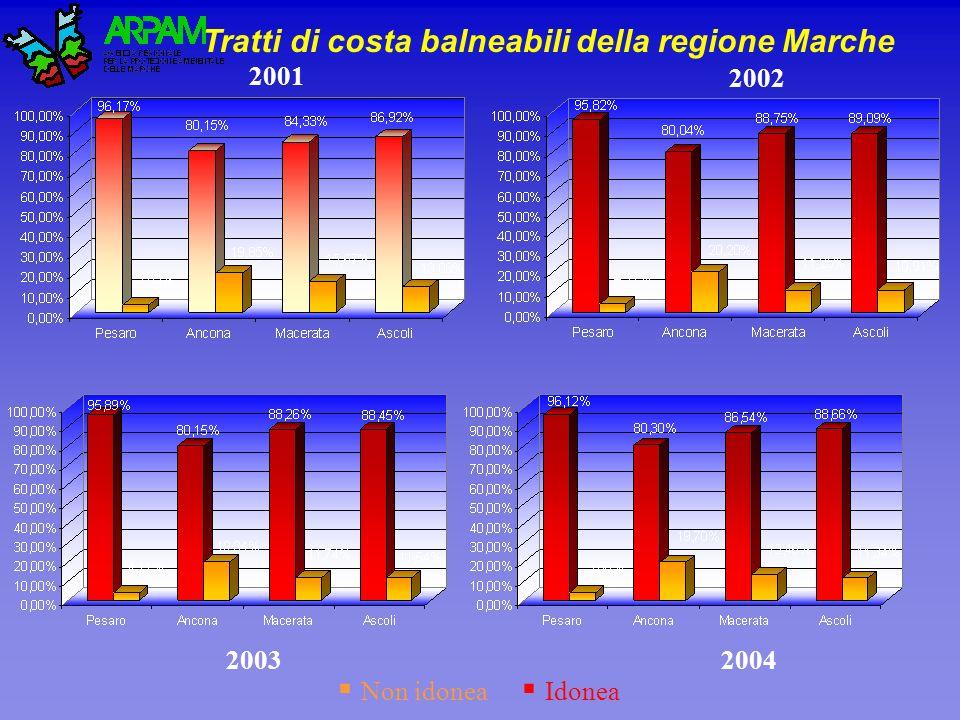 Tratti di costa balneabili della regione Marche 2001 20042003 2002 Non idonea Idonea